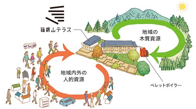 「木と人をいかす」概念イラスト
